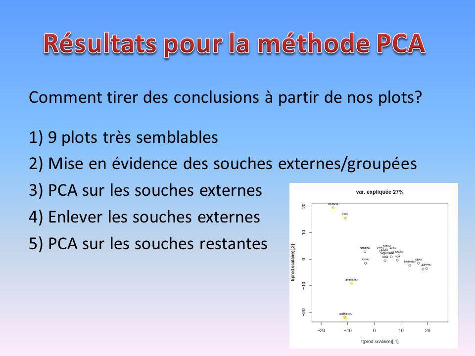 Comment tirer des conclusions à partir de nos plots? 1) 9 plots très semblables 2) Mise en évidence des souches externes/groupées 3) PCA sur les souch