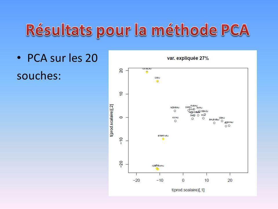 PCA sur les 20 souches: