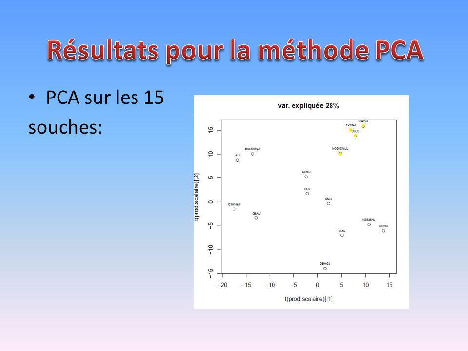 PCA sur les 15 souches: