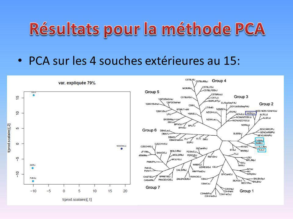 PCA sur les 4 souches extérieures au 15: