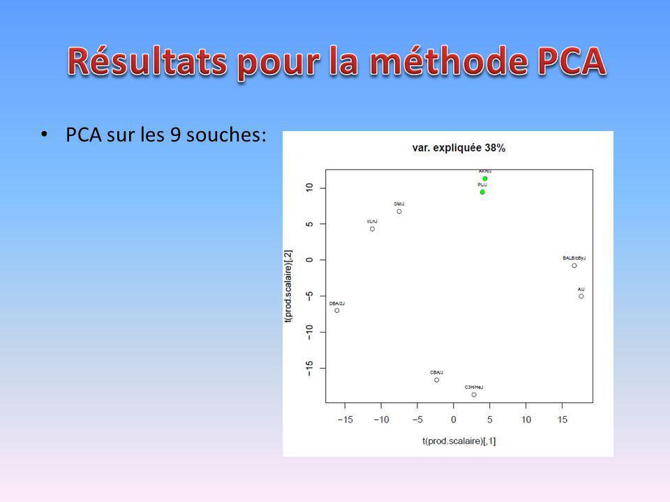 PCA sur les 9 souches: