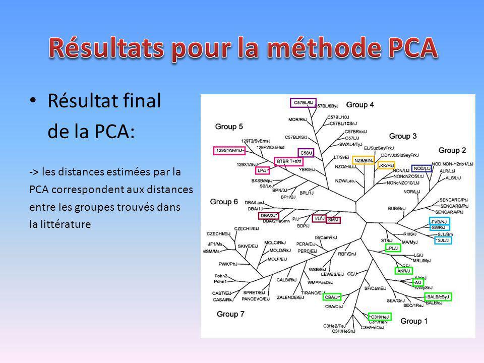 Résultat final de la PCA: -> les distances estimées par la PCA correspondent aux distances entre les groupes trouvés dans la littérature