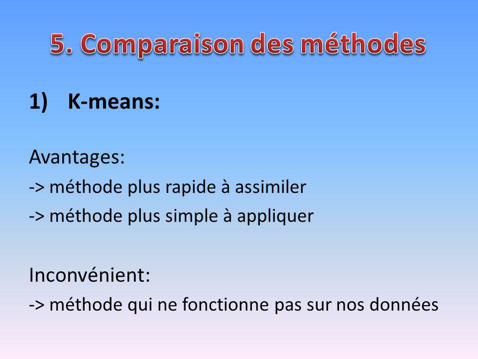1)K-means: Avantages: -> méthode plus rapide à assimiler -> méthode plus simple à appliquer Inconvénient: -> méthode qui ne fonctionne pas sur nos don