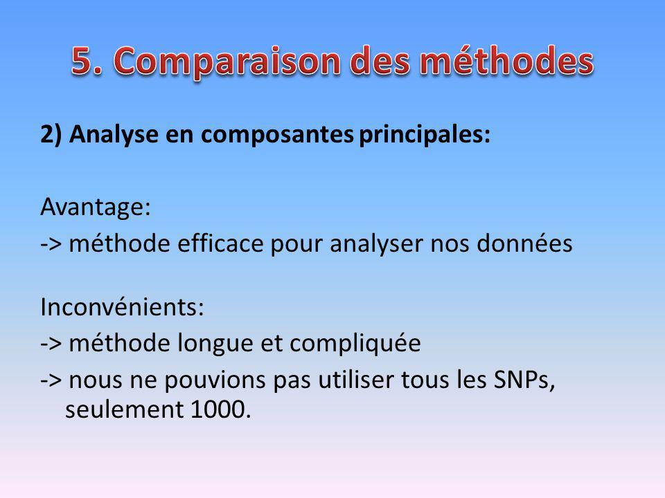 2) Analyse en composantes principales: Avantage: -> méthode efficace pour analyser nos données Inconvénients: -> méthode longue et compliquée -> nous