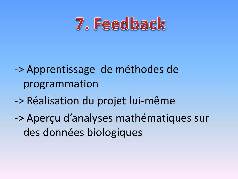 -> Apprentissage de méthodes de programmation -> Réalisation du projet lui-même -> Aperçu danalyses mathématiques sur des données biologiques