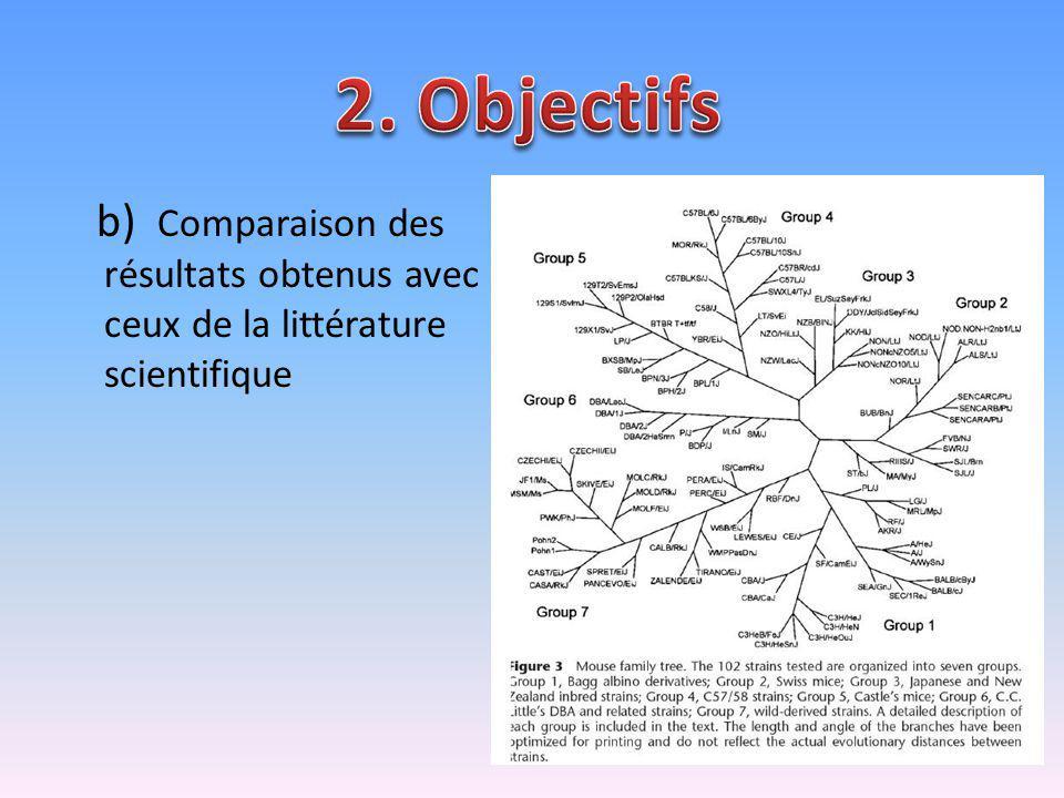 b) Comparaison des résultats obtenus avec ceux de la littérature scientifique