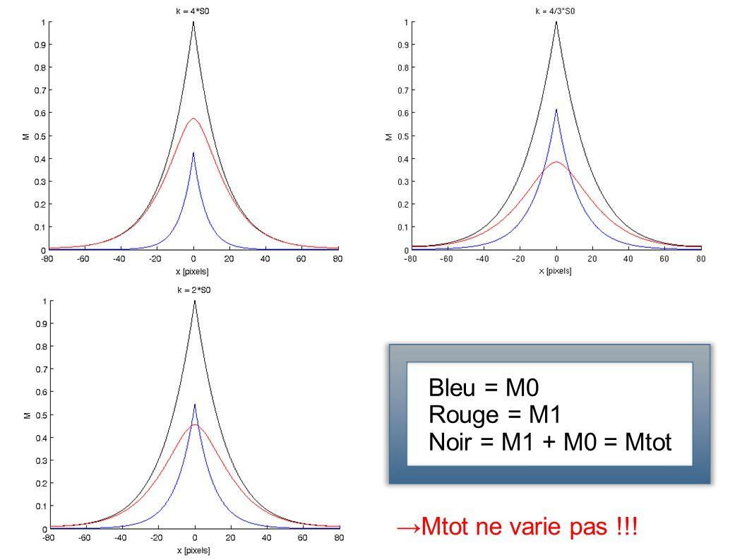Bleu = M0 Rouge = M1 Noir = M1 + M0 = Mtot Mtot ne varie pas !!!
