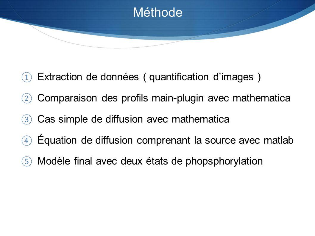 Méthode Extraction de données ( quantification dimages ) Comparaison des profils main-plugin avec mathematica Cas simple de diffusion avec mathematica