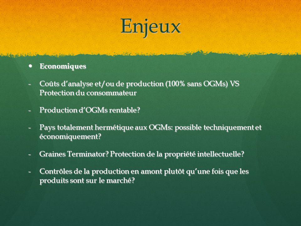 Enjeux Economiques Economiques -Coûts danalyse et/ou de production (100% sans OGMs) VS Protection du consommateur -Production dOGMs rentable.