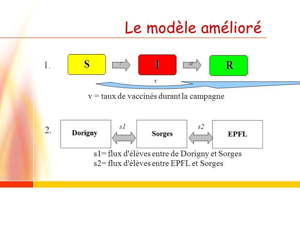 Le modèle amélioré v = taux de vaccinés durant la campagne s1= flux d'élèves entre de Dorigny et Sorges s2= flux d'élèves entre EPFL et Sorges