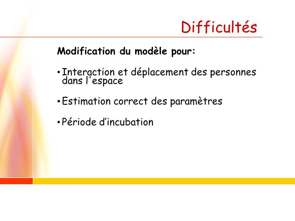 Difficultés Modification du modèle pour: Interaction et déplacement des personnes dans l'espace Estimation correct des paramètres Période dincubation