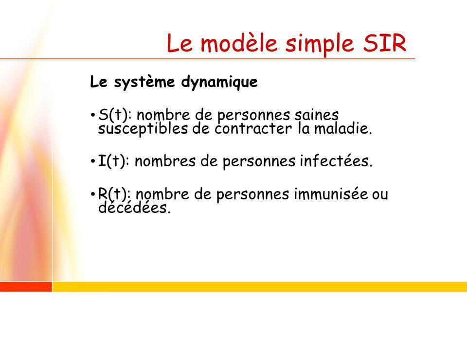 Le modèle simple SIR Le système dynamique S(t): nombre de personnes saines susceptibles de contracter la maladie. I(t): nombres de personnes infectées