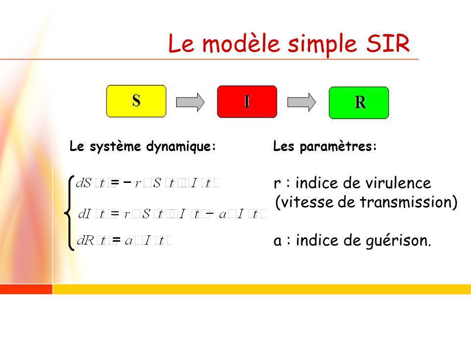 Le modèle simple SIR Le système dynamique:Les paramètres: r : indice de virulence (vitesse de transmission) a : indice de guérison.