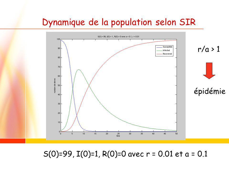 Dynamique de la population selon SIR S(0)=99, I(0)=1, R(0)=0 avec r = 0.01 et a = 0.1 r/a > 1 épidémie