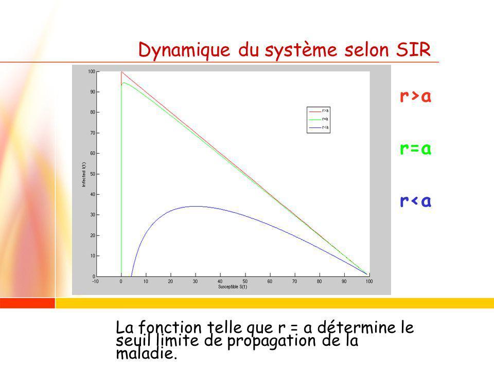 Dynamique du système selon SIR r>a r=a r<a La fonction telle que r = a détermine le seuil limite de propagation de la maladie.