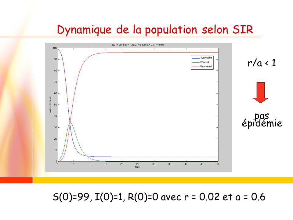 Dynamique de la population selon SIR r/a < 1 pas épidémie S(0)=99, I(0)=1, R(0)=0 avec r = 0.02 et a = 0.6