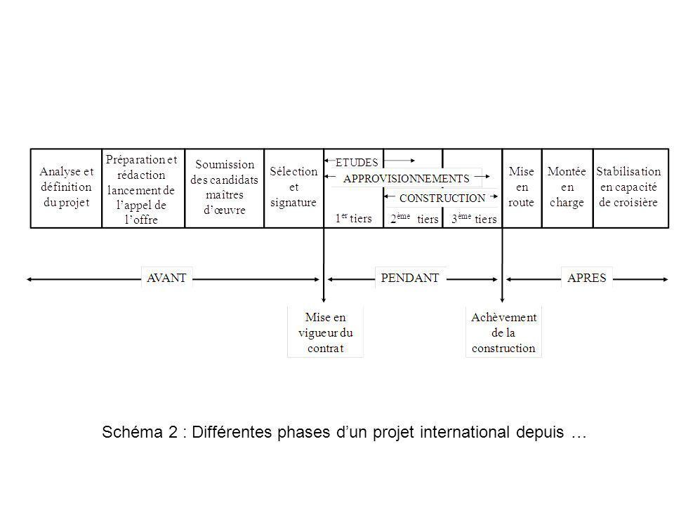 Schéma 2 : Différentes phases dun projet international depuis …