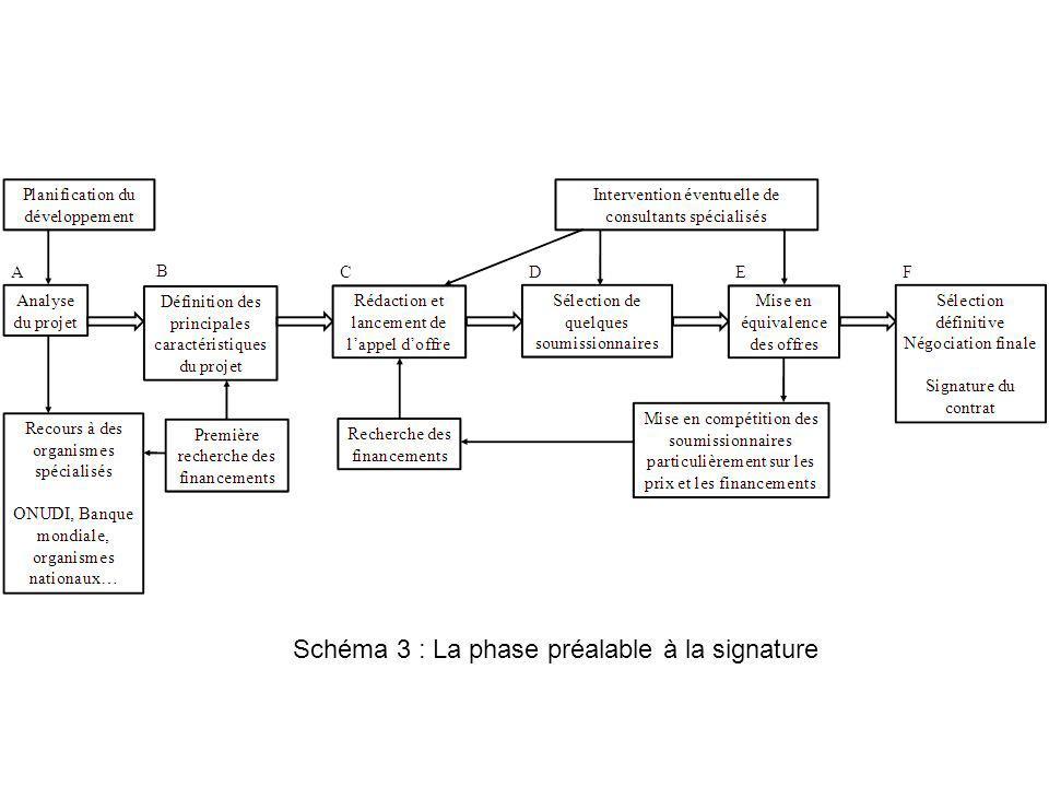 Schéma 3 : La phase préalable à la signature