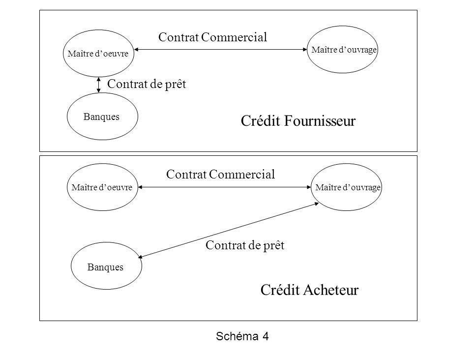 Contrat Commercial Maître douvrage Maître doeuvre Banques Crédit Acheteur Crédit Fournisseur Contrat de prêt Schéma 4