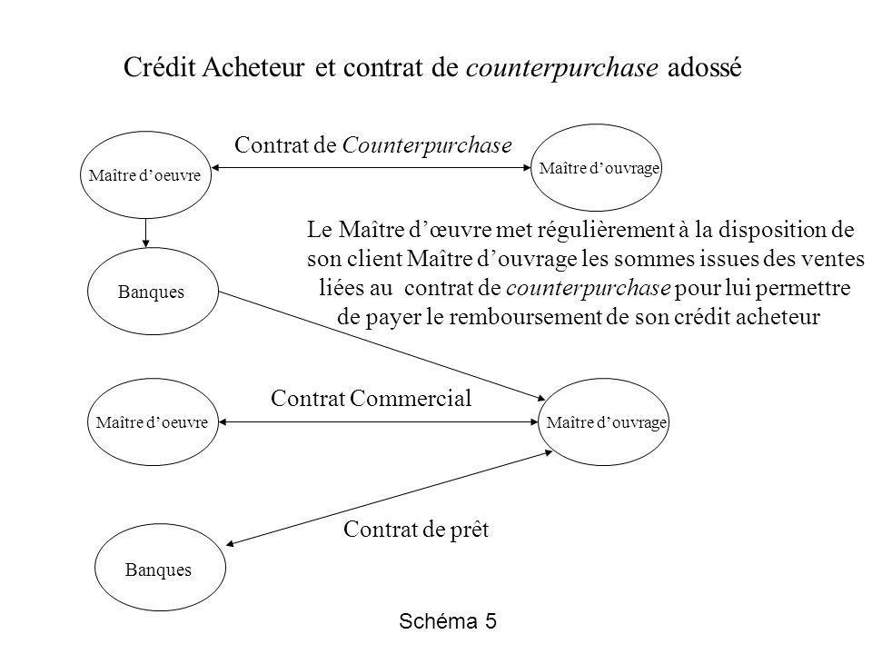 Contrat de Counterpurchase Contrat Commercial Maître douvrage Maître doeuvre Banques Crédit Acheteur et contrat de counterpurchase adossé Contrat de p