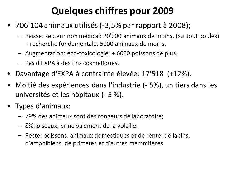 Quelques chiffres pour 2009 706'104 animaux utilisés (-3,5% par rapport à 2008); –Baisse: secteur non médical: 20'000 animaux de moins, (surtout poule