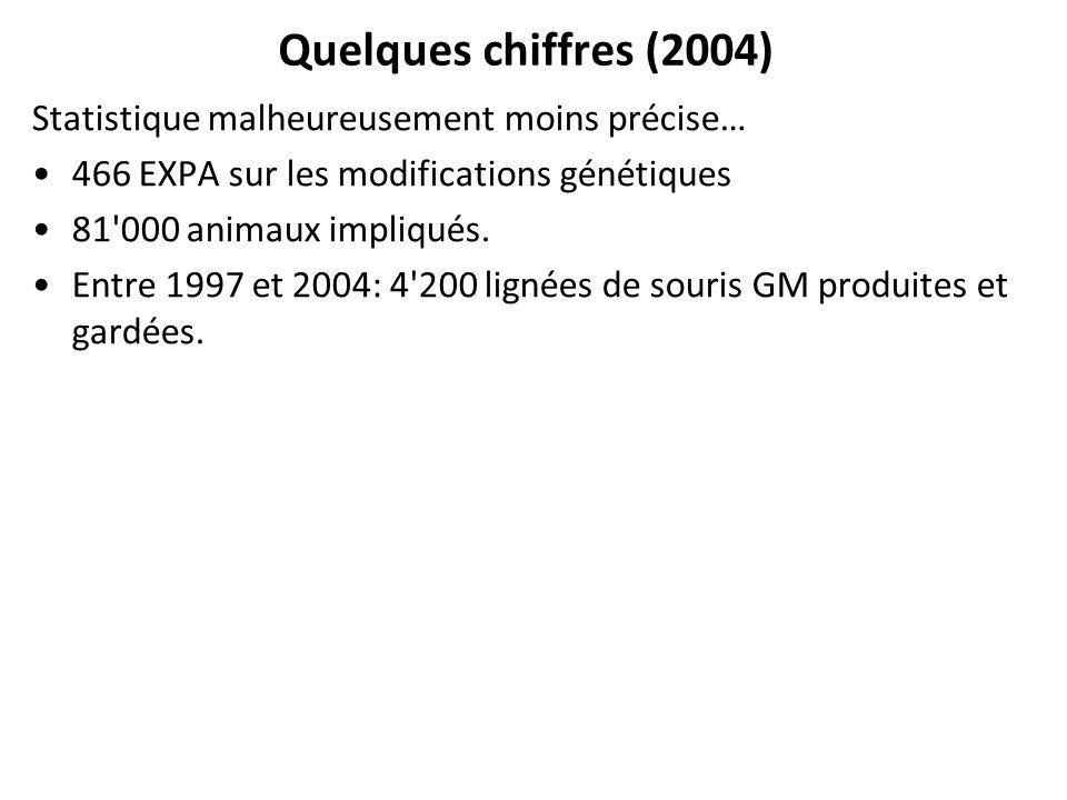 Quelques chiffres (2004) Statistique malheureusement moins précise… 466 EXPA sur les modifications génétiques 81'000 animaux impliqués. Entre 1997 et