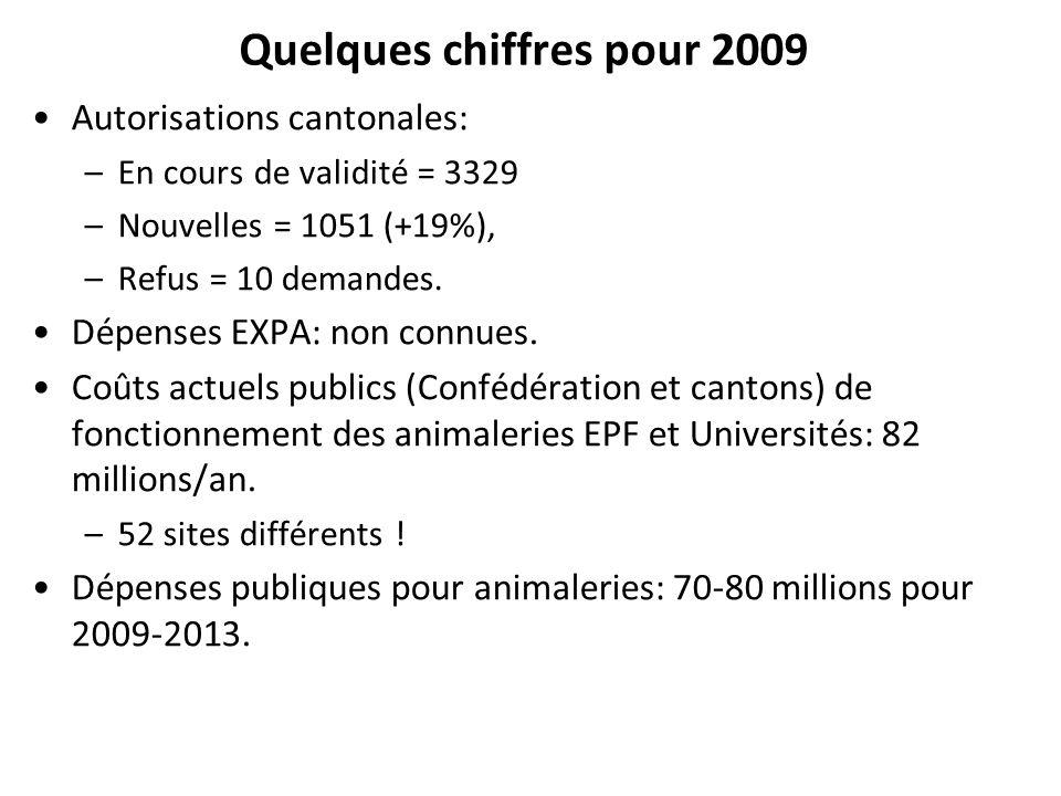 Quelques chiffres pour 2009 Autorisations cantonales: –En cours de validité = 3329 –Nouvelles = 1051 (+19%), –Refus = 10 demandes. Dépenses EXPA: non