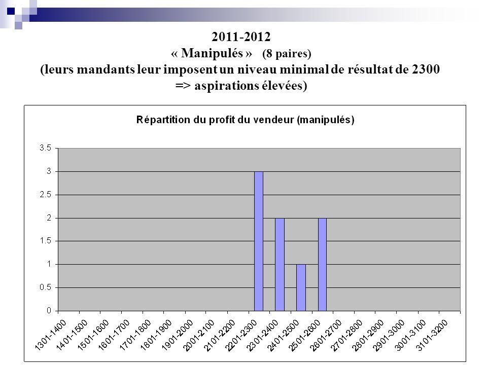 2011-2012 « Manipulés » (8 paires) (leurs mandants leur imposent un niveau minimal de résultat de 2300 => aspirations élevées)