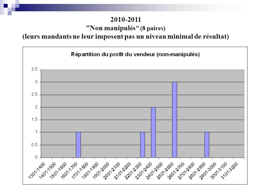 2010-2011 Non manipulés (8 paires) (leurs mandants ne leur imposent pas un niveau minimal de résultat)
