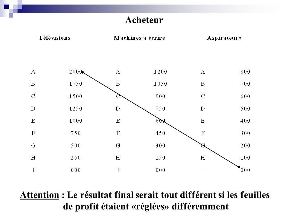 Acheteur Attention : Le résultat final serait tout différent si les feuilles de profit étaient «réglées» différemment