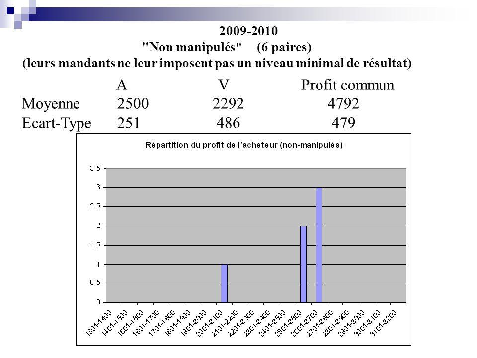 2009-2010 Non manipulés (6 paires) (leurs mandants ne leur imposent pas un niveau minimal de résultat) A V Profit commun Moyenne25002292 4792 Ecart-Type251 486 479