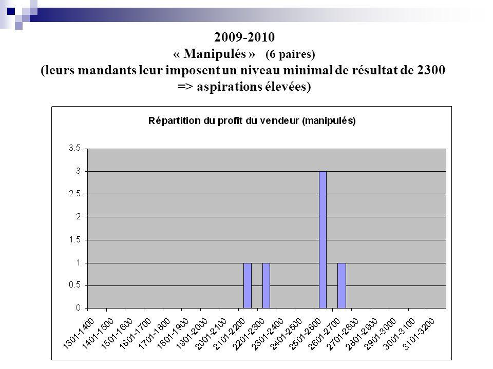 2009-2010 « Manipulés » (6 paires) (leurs mandants leur imposent un niveau minimal de résultat de 2300 => aspirations élevées)