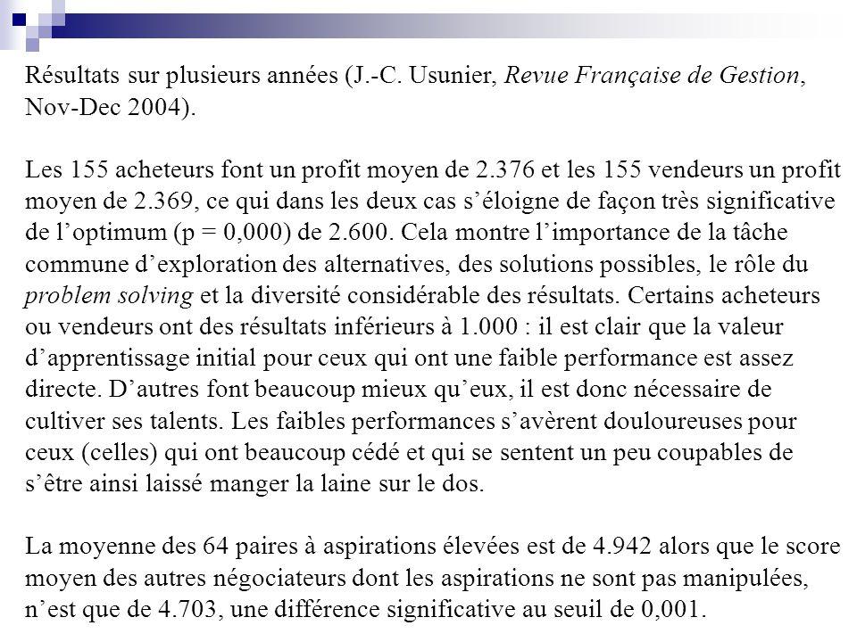 Résultats sur plusieurs années (J.-C. Usunier, Revue Française de Gestion, Nov-Dec 2004).