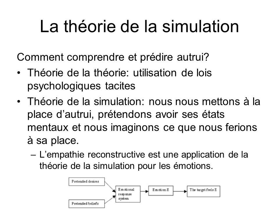 La théorie de la simulation Comment comprendre et prédire autrui? Théorie de la théorie: utilisation de lois psychologiques tacites Théorie de la simu