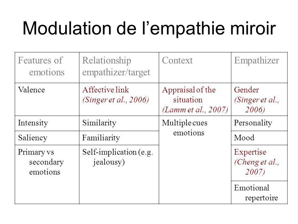Modulation de lempathie miroir Features of emotions Relationship empathizer/target ContextEmpathizer ValenceAffective link (Singer et al., 2006) Appra