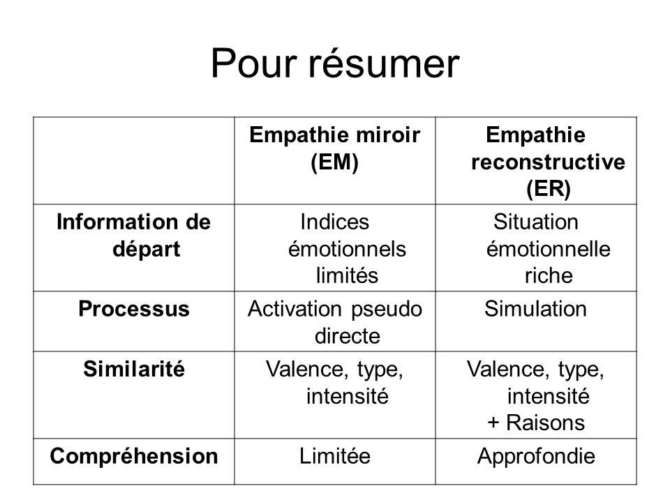 Pour résumer Empathie miroir (EM) Empathie reconstructive (ER) Information de départ Indices émotionnels limités Situation émotionnelle riche Processu