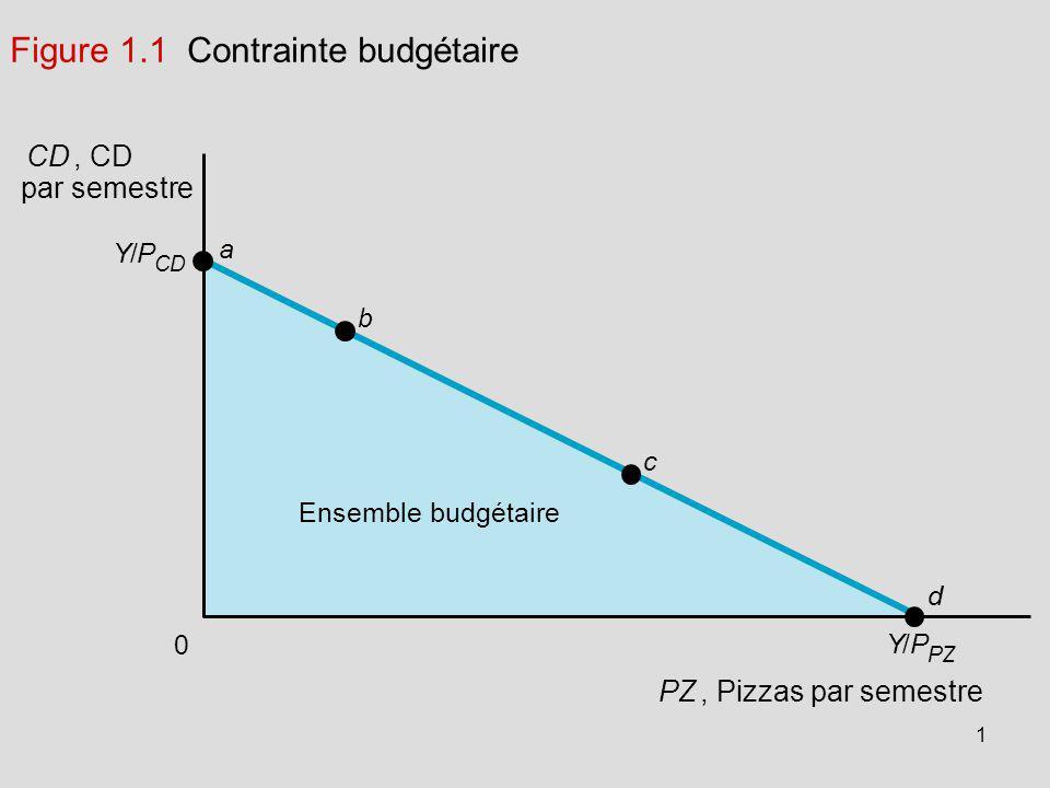 1 Figure 1.1 Contrainte budgétaire Ensemble budgétaire Y/P CD 0 a b c d PZ, Pizzas par semestre Y/P PZ CD, CD par semestre