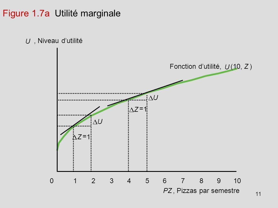 11 U, Niveau dutilité U Fonction dutilité, U (10,Z ) Z = 1 10987654321 PZ, Pizzas par semestre 0 Figure 1.7a Utilité marginale Z = 1 U