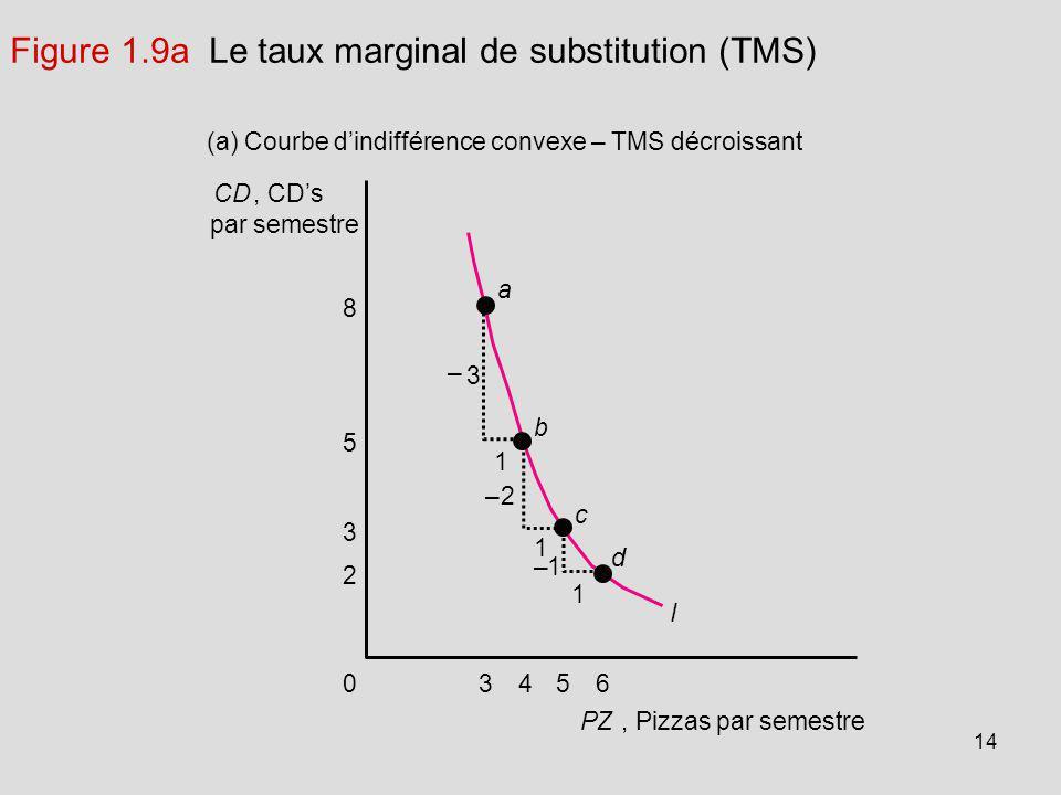 14 CD, CDs par semestre (a) Courbe dindifférence convexe – TMS décroissant 5 3 8 1 –1 1 1 2 0 –2 – 3 3456 PZ, Pizzas par semestre a b c d I Figure 1.9
