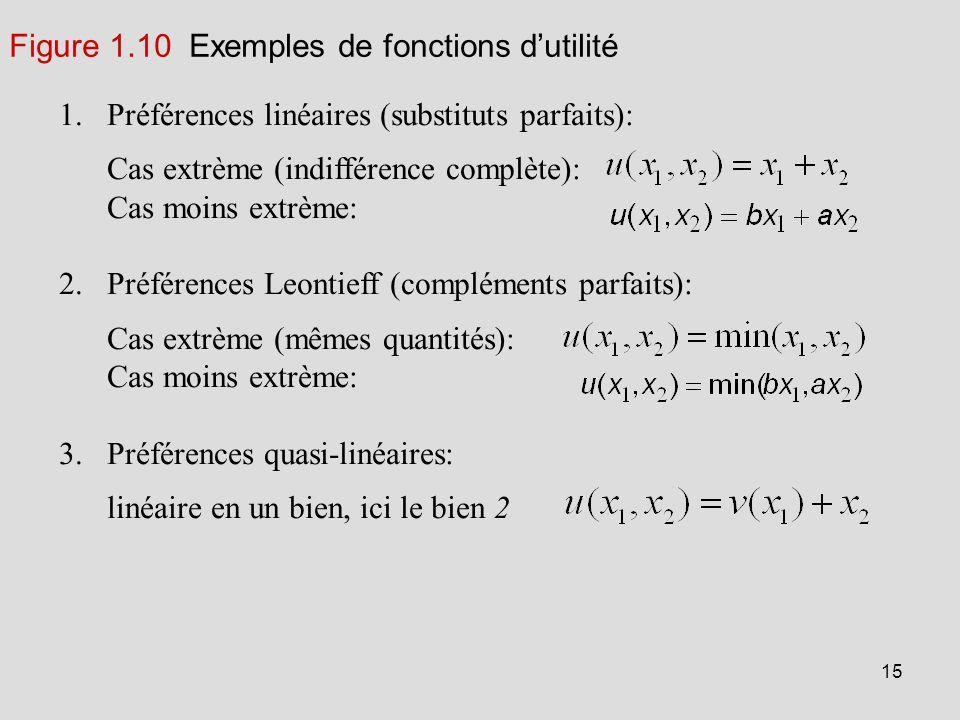 15 1.Préférences linéaires (substituts parfaits): Cas extrème (indifférence complète): Cas moins extrème: 2.Préférences Leontieff (compléments parfait