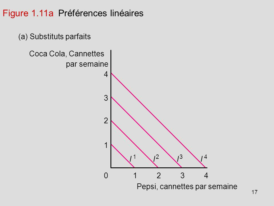 17 Coca Cola, Cannettes par semaine (a) Substituts parfaits 1234 Pepsi, cannettes par semaine 1 0 2 3 4 I 1 I 2 I 3 I 4 Figure 1.11a Préférences linéa