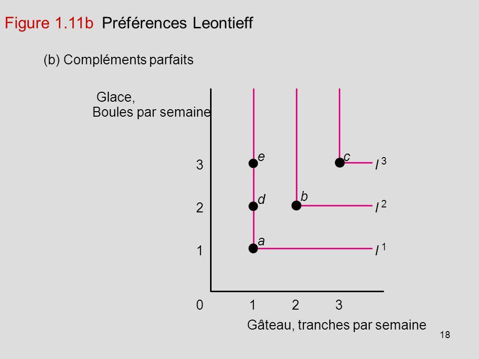 18 Glace, Boules par semaine (b) Compléments parfaits 123 Gâteau, tranches par semaine 1 2 3 0 I 1 I 2 I 3 a d ec b Figure 1.11b Préférences Leontieff