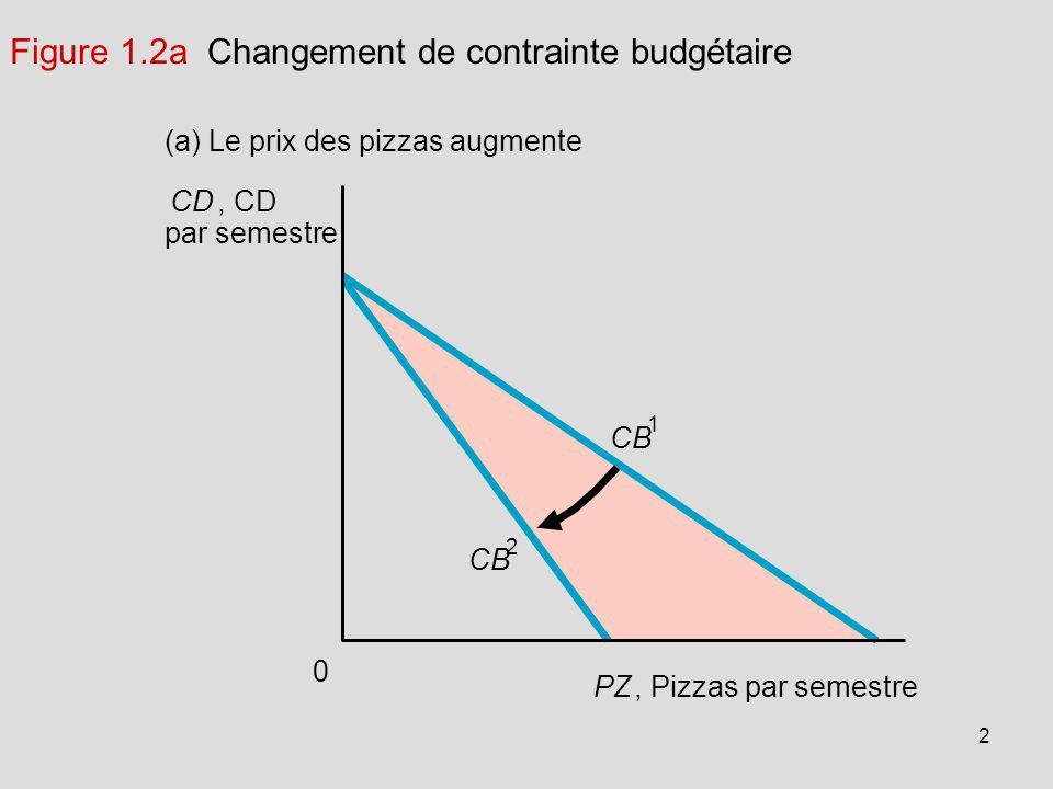 2 Figure 1.2a Changement de contrainte budgétaire CD, CD par semestre (a) Le prix des pizzas augmente CB 1 0 PZ, Pizzas par semestre CB 2