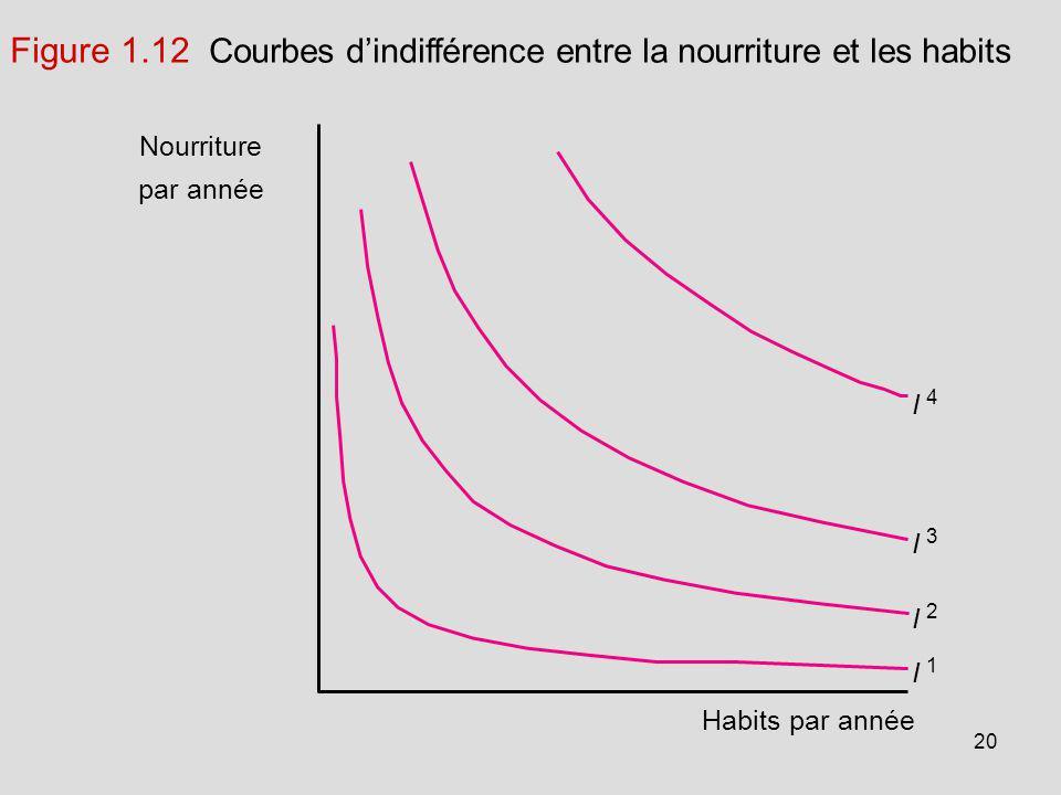 20 Nourriture par année Habits par année I 4 I 3 I 2 I 1 Figure 1.12 Courbes dindifférence entre la nourriture et les habits