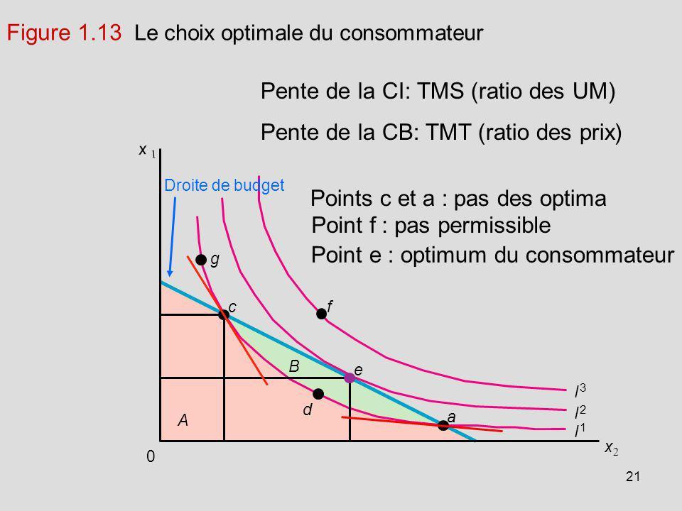 21 Droite de budget 0 I 1 I 2 I 3 d fc e a g A B x 2 x 1 Pente de la CI: TMS (ratio des UM) Pente de la CB: TMT (ratio des prix) Figure 1.13 Le choix