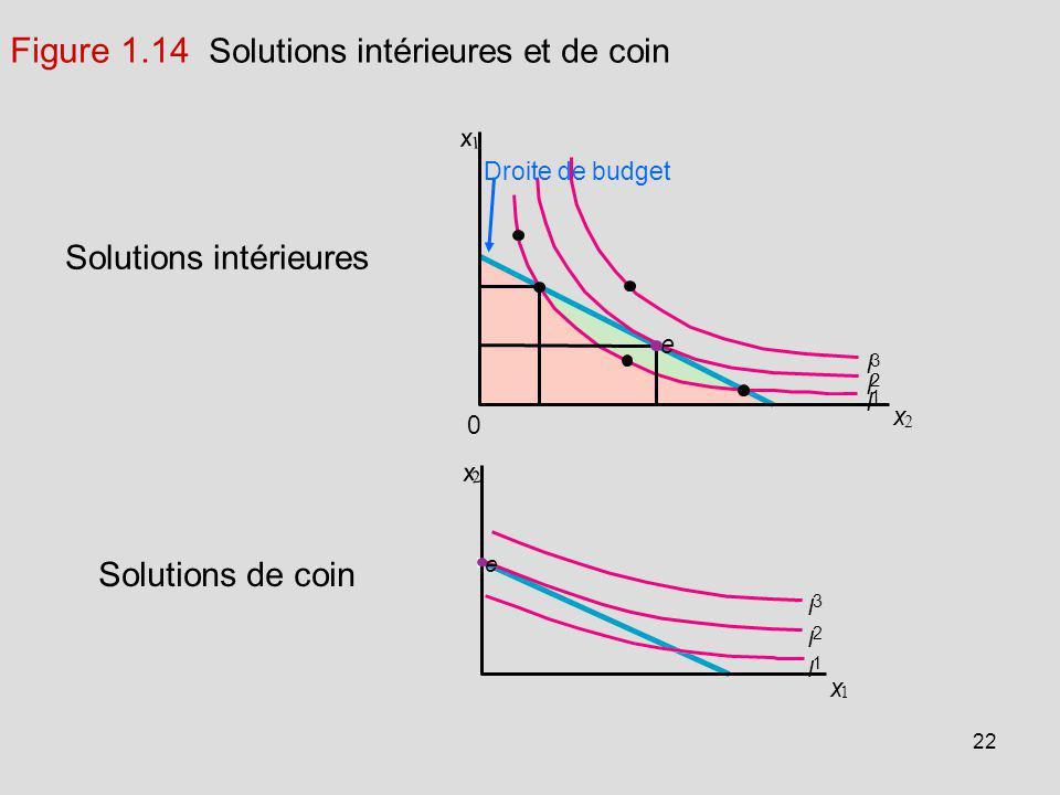 22 I 1 I 2 I 3 e x 1 x 2 Figure 1.14 Solutions intérieures et de coin Solutions de coin Solutions intérieures Droite de budget 0 I 1 I 2 I 3 e x 2 x 1