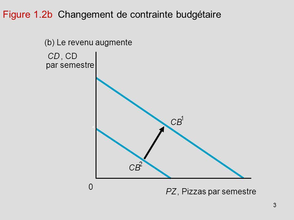 3 (b) Le revenu augmente 0 Figure 1.2b Changement de contrainte budgétaire CD, CD par semestre PZ, Pizzas par semestre CB 1 2