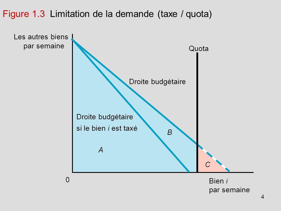 4 Les autres biens par semaine 0 Bien i Droite budgétaire Quota A C par semaine Droite budgétaire si le bien i est taxé Figure 1.3 Limitation de la de