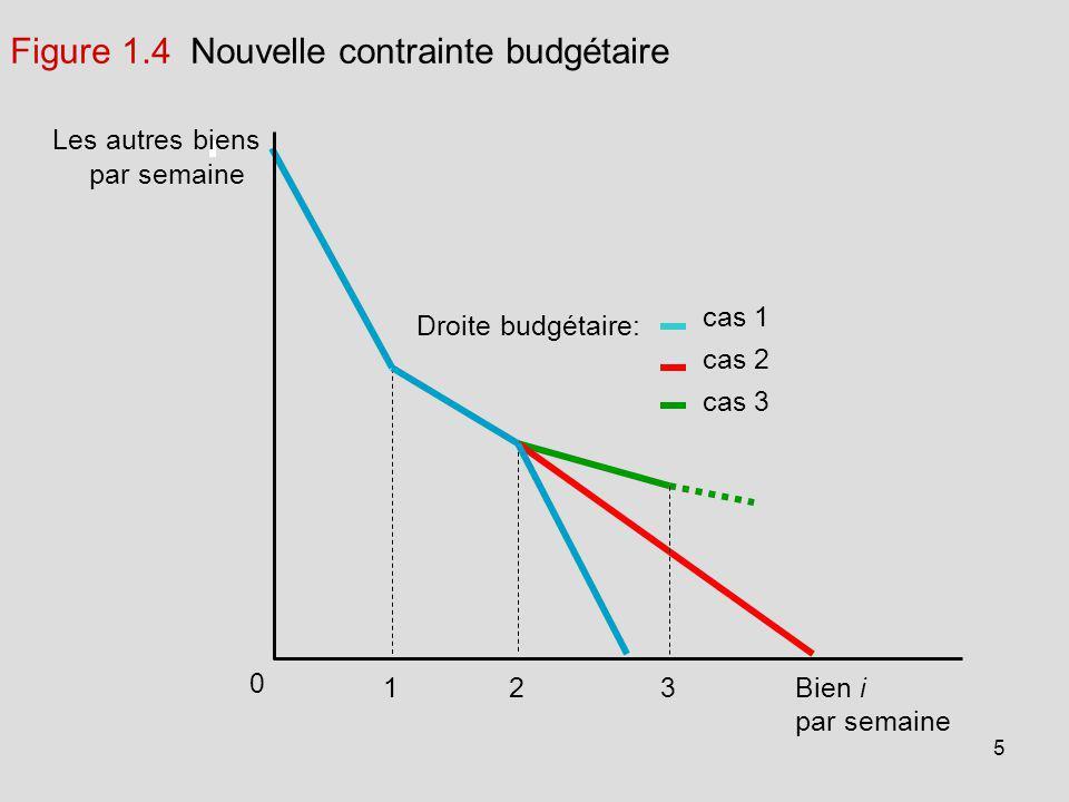 5 Les autres biens par semaine 0 Bien i Droite budgétaire: par semaine 213 cas 1 cas 2 cas 3 Figure 1.4 Nouvelle contrainte budgétaire