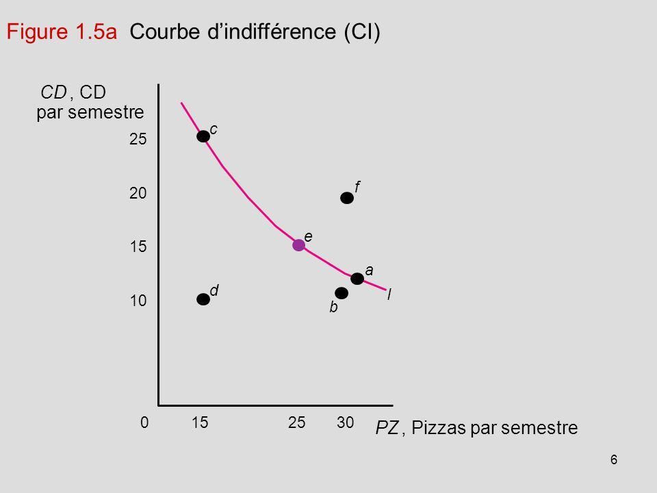 6 302515 25 20 15 10 0 d a b I e c f CD, CD par semestre PZ, Pizzas par semestre Figure 1.5a Courbe dindifférence (CI)